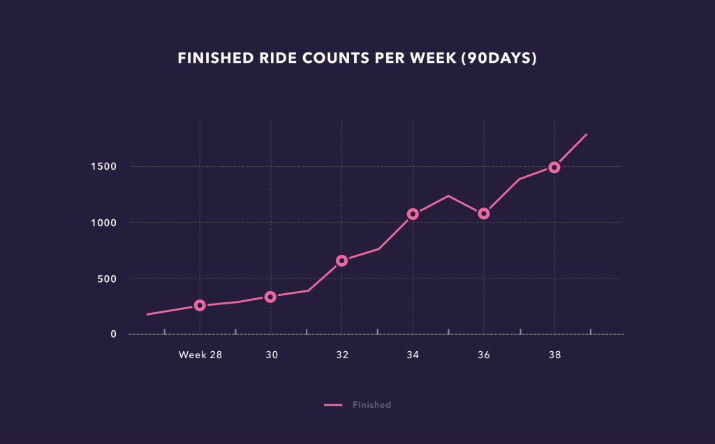Quickride Ride Graph